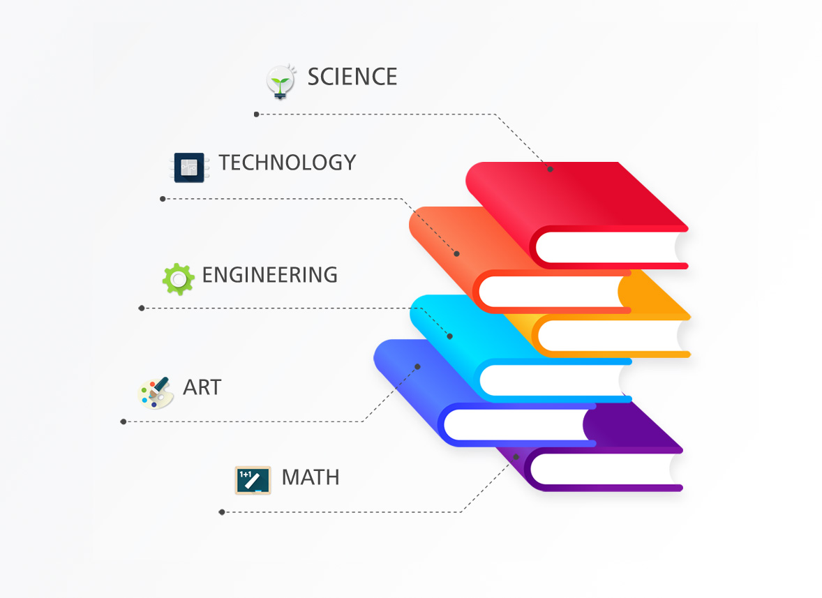 실생활연계성 다이어그램 : Science Technology Engineering Art Math